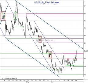 Рубль продолжает падать, доллар пробивает 71