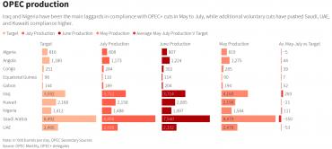Импорт нефти в Индии падает 4 месяца подряд