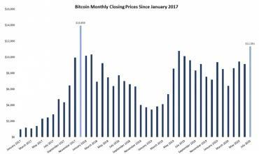 В июле курс биткоина вырос на 24%, установив максимальный пик закрытия с 2017 года