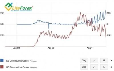Аналитика Forex. Доллар должен плавать свободно