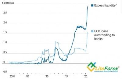 Аналитика рынка Forex. Евро купается в деньгах