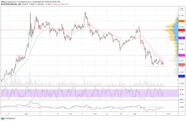 Анализ цен BTC, ETH, XRP (09.09.20)