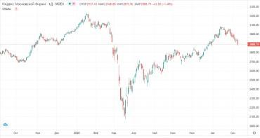 Прогноз фондового рынка на 9 сентября 2020 года