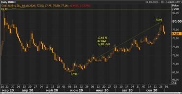 Курс рубля снова популярен