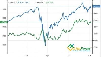 Аналитика Forex. Доллар исправляет ошибку