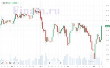 """Коронавирус и финансовые рынки 9ноября:""""Ковидные"""" антирекорды на фоне победы Байдена"""