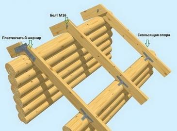Крепление стропил к коньковому брусу: 6 основных способов монтажа