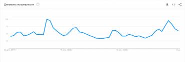 Интерес россиян к биткойну упал на 37% в декабре