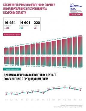 Коронавирус в Курской области за сутки выявили в 5 городах и 13 районах