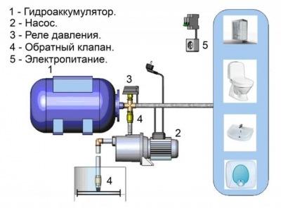 Всасывающий шланг для насосной станции: характерные особенности