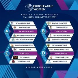 Курское «Динамо» проведёт второй тур Евролиги в Испании
