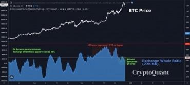Данные указывают на увеличение закупок BTC китами