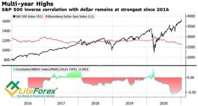 Обзор рынка Forex. Станет ли доллар любимчиком оптимистов?