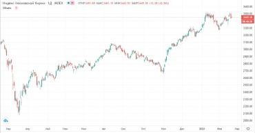 Прогноз фондового рынка на 18 февраля 2021 года
