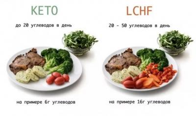 LCHF – ЧТО ЭТО? Диета или образ жизни