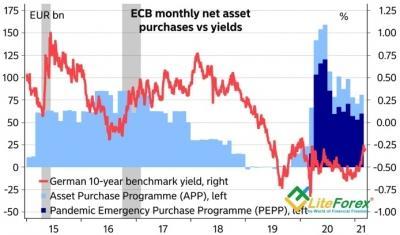 Аналитика Forex. Евро – неуклюжий мишка
