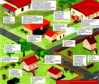 Расстояние от забора дома до дороги: нормативы СНиП