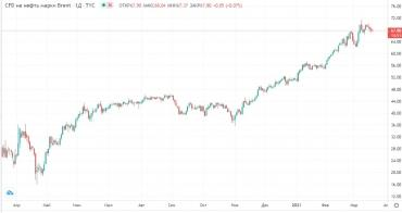 Прогноз фондового рынка на 18 марта 2021 года