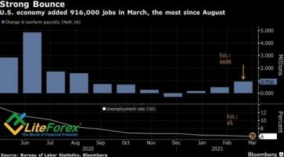 Аналитика Forex. Доллар покажет свое истинное лицо