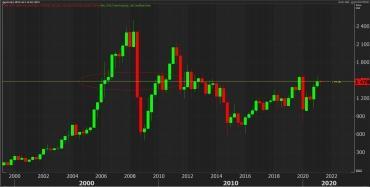 Будущее рынка акций РФ