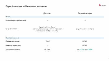 Инвестиции в валюте: «АТОН» представляет портфели еврооблигаций