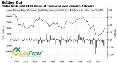 Аналитика Forex. Доллар заметает следы