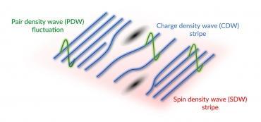 Ученые зафиксировали признаки загадочного состояния вещества в сверхпроводнике