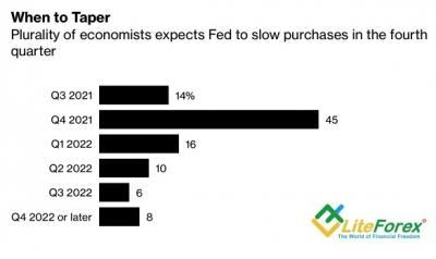 Аналитика Forex. EUR/USD играет в догонялки