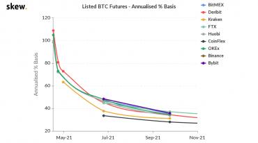 Расширение контанго на рынке биткойна создает прекрасные условия для cash-and-carry арбитража