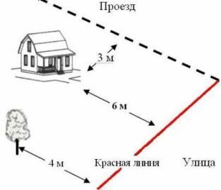 Сколько метров нужно отступать от забора при строительстве дома, сарая и бани