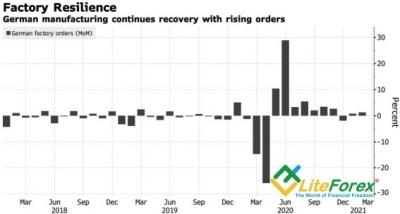 Аналитика Forex. Евро покупает слухи