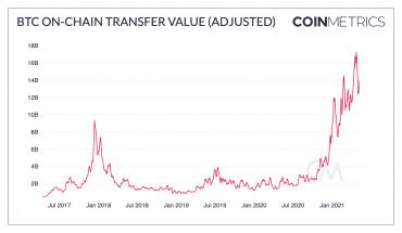 Состояние рынка BTC: сброс и перезагрузка