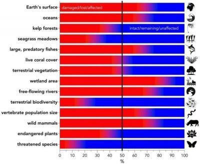 Состояние нашей планеты хуже, чем мы думали
