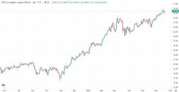 Прогноз фондового рынка на 21 июня 2021 года