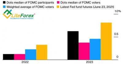 Аналитика Forex. Доллар: нет ничего более постоянного, чем временное