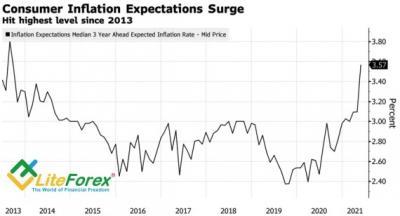 Аналитика Forex. Доллар верит в пророчества