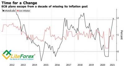 Аналитика Forex. Евро идет на компромисс