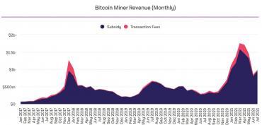 В июле биткоин-майнеры заработали $972 млн