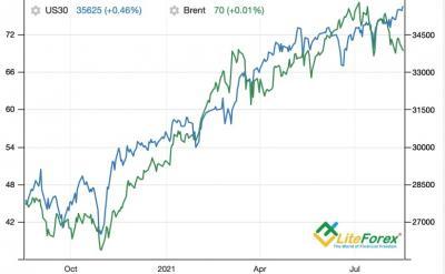 Аналитика Forex. Доллар: куда делись конкуренты?