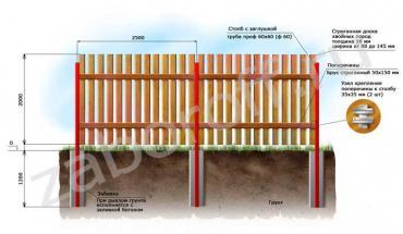 Деревянный забор для дачи – защитное сооружение и предмет благоустройства