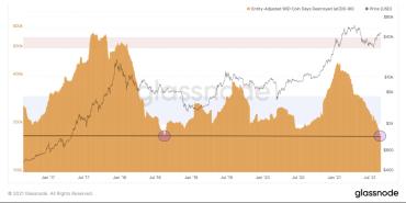 Исследование метрики Coin Days Destroyed