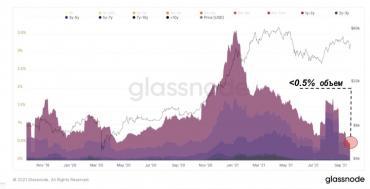 Анализ средней себестоимости биткойнов для текущих владельцев