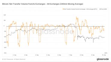 Структура рынка в свете последних событий — Ончейн-пульс от 11 сентября 2021