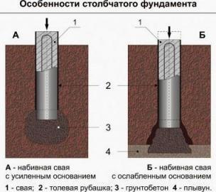 Кирпичная кладка столбов забора – как ее сделать своими руками